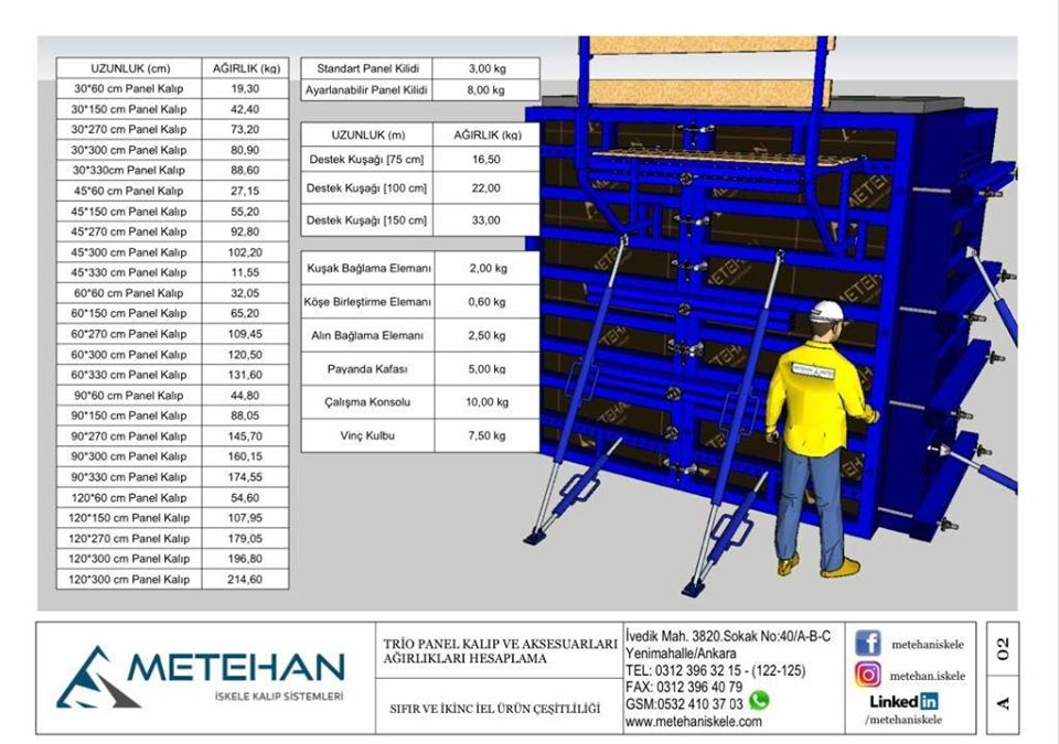Panel Formwork Systems